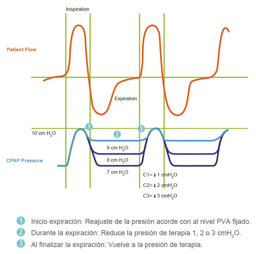 Algoritmo de Variación de Presión