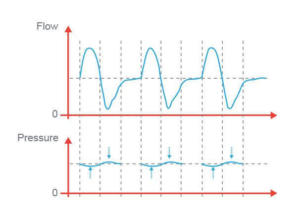 Enhanced Pressure Stability