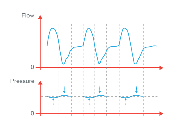 Stable and precise pressure output