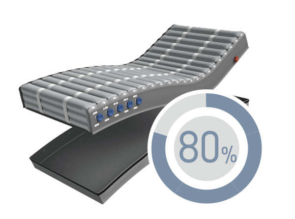 80% time saving