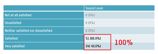 table1-100% satisfaction in Domus 4/ Auto sound level
